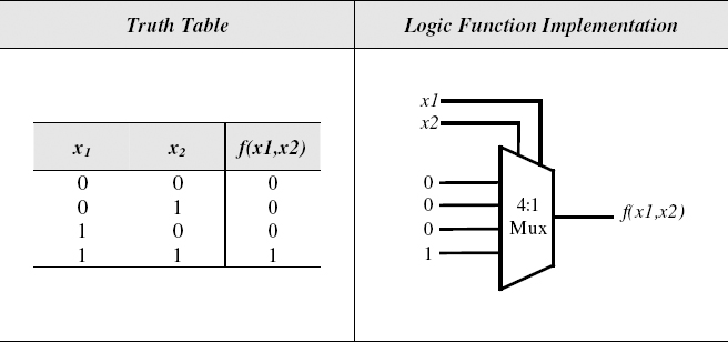 figure 7 12 and logic function implementation with a 4: 1 multiplexer