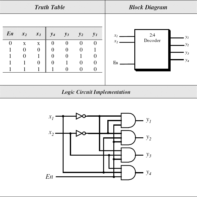 7.6 decoders - introduction to digital systems: modeling ... 2 4 decoder logic diagram 1 to 4 demultiplexer logic diagram #11