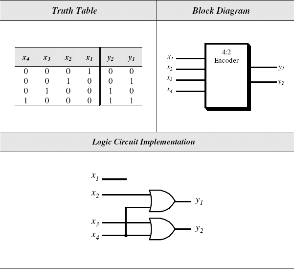 there are many other possible types of code converters known as bcd-to-seven-segment  code converter, bcd-to-gray code converter, bcd-to-excess-3 code