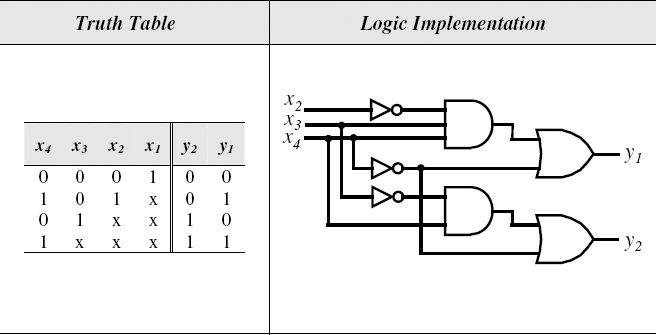 4 to 2 encoder circuit diagram and truth table