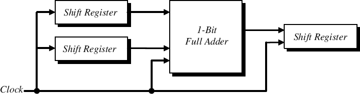 98 Sequential Serial Adder Introduction To Digital Systems