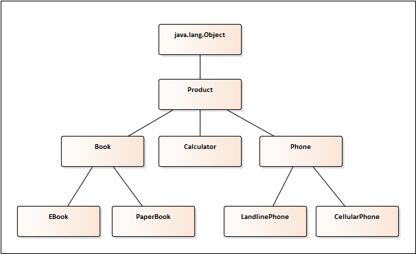 Upcasting and downcasting introduction to jvm languages book object class is the mother of all the classes on the jvm every object is always javangobject including all the objects in this diagram ccuart Gallery