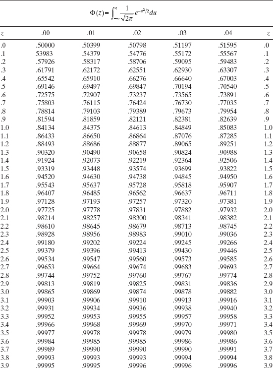 Appendix a statistical tables introduction to linear for Z table 99 percent