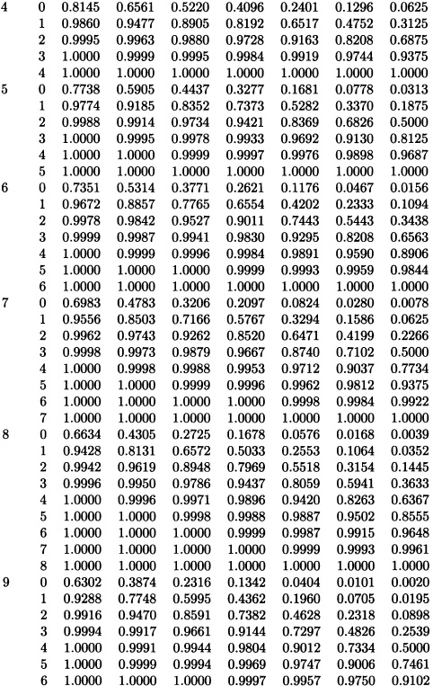 Appendix D: Statistical Tables - Introduction to Probability and ...
