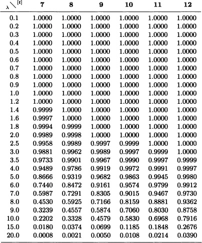 how to use normal distribution table