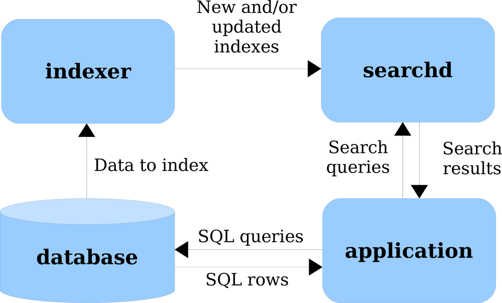 Database, Sphinx, and application interactions