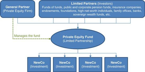 Autocallable equity linkedin structured investment program tax increment reinvestment zones