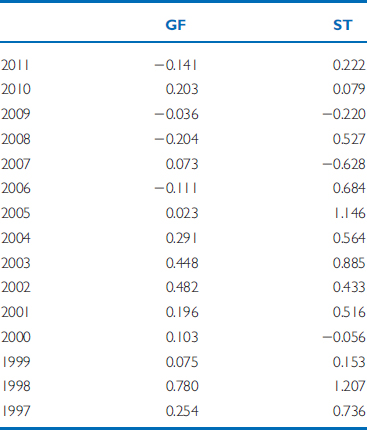 Solved: The Data Below Are Annual Total Returns For Genera