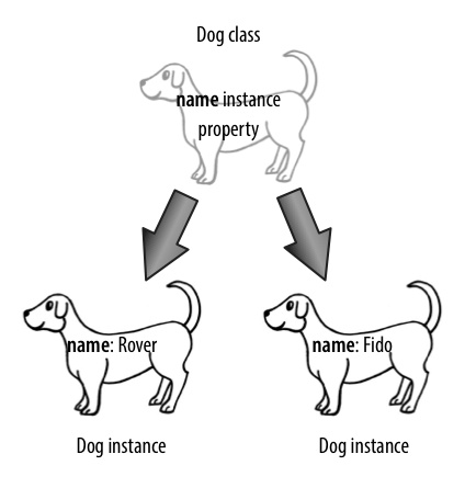 Two dogs with different property values