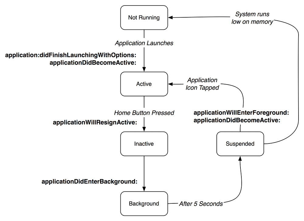 States of typical application