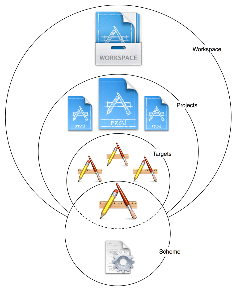 Xcode containers