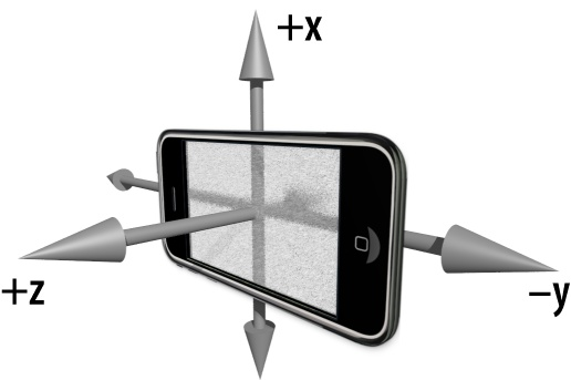 Accelerometer axes in landscape mode