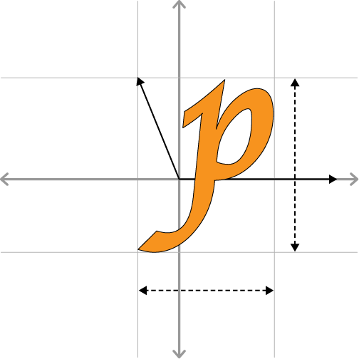 Glyph metrics: bearing and advance vectors; width and height lengths