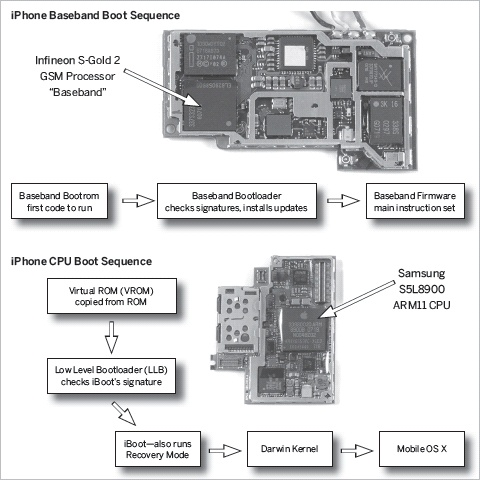 1  IPHONE AND IPOD TOUCH HACKING BASICS - iPhone Hacks [Book]