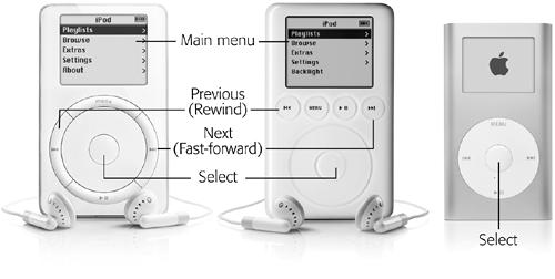"Pressing any button turns on the iPod. The original iPod design (left) had the control buttons around the scroll wheel. On later iPods (middle), the control buttons are above the scroll wheel. The iPod Mini (right) puts the controls on a springy ""click wheel"" that combines the tactile response of the original iPods with the smooth surface of the wheel."