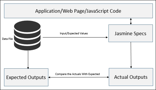 Implementing Jasmine tests with a Data-Driven approach