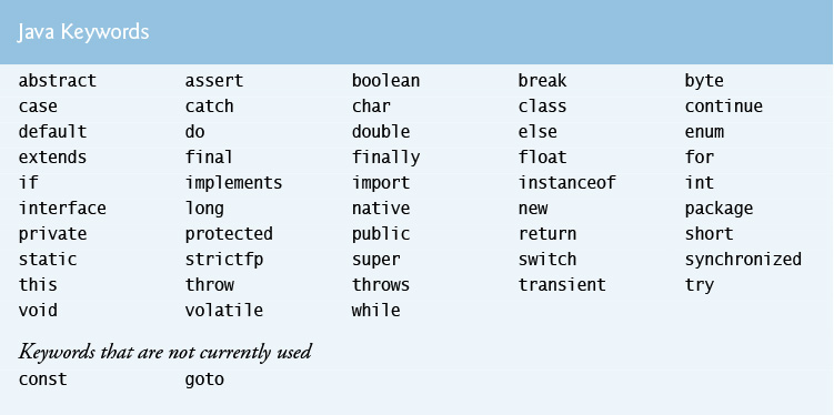 c keywords and reserved words java 9 for programmers fourth