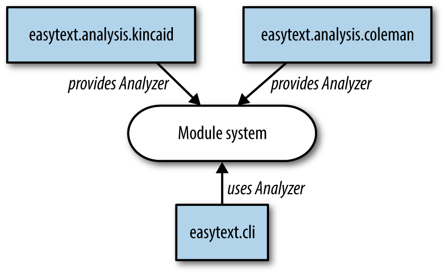 Structure of Easytext using ServiceLoader for extensibilitys