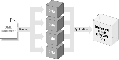 The application view of an XML document lifecycle