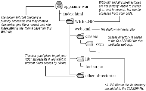 WAR file structure