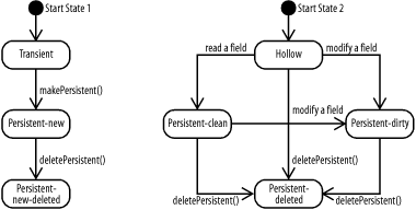 Lifecycle-state transitions
