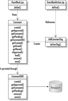 A UML class diagram for the Guest Book application