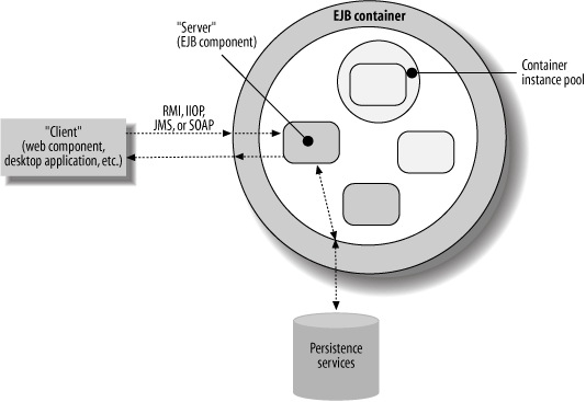 The basic roles in an EJB environment