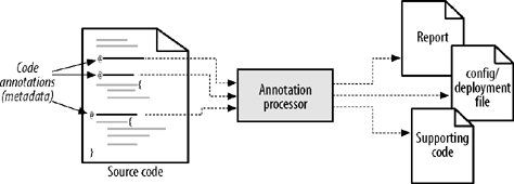 General model for code annotations