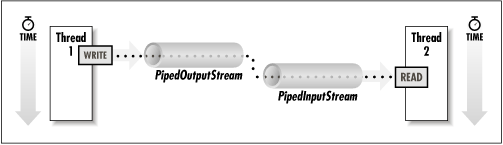 Data moving between threads with piped streams