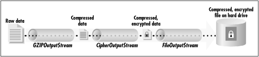 The CipherOutputStream in the middle of a chain of filters