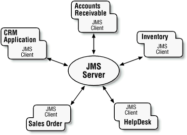 JMS provides a loosely coupled environment where partial failure of system components does not impede overall system availability