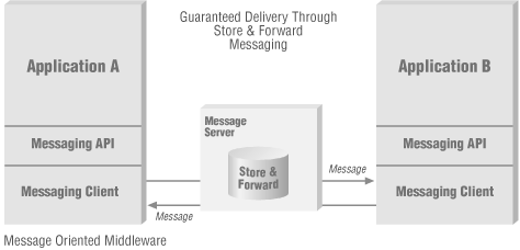 Underlying store-and-forward mechanism guarantees delivery of messages