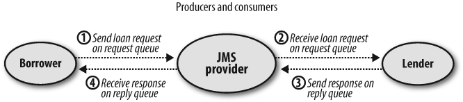 Producers and consumers in the loan example
