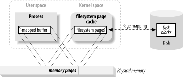 User memory mapped to filesystem pages