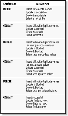 Implicit Locking and Visibility - Java Programming with