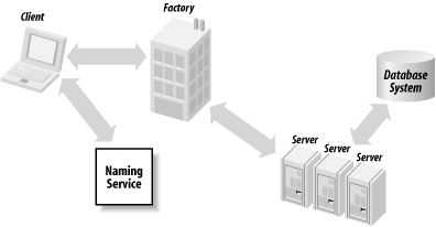 Application architecture with factories