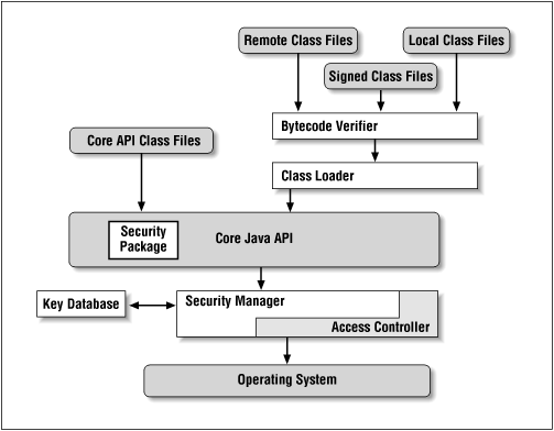 Anatomy of a Java application