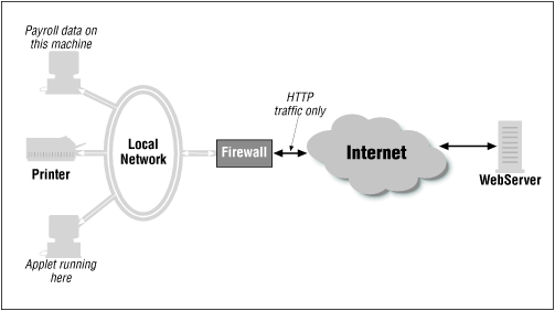 A typical firewall configuration
