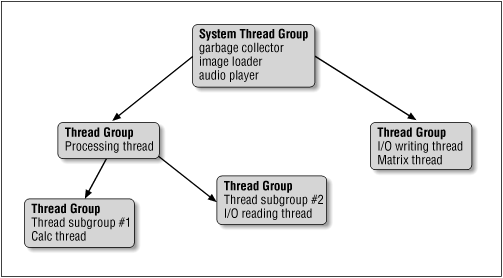 A Java thread hierarchy