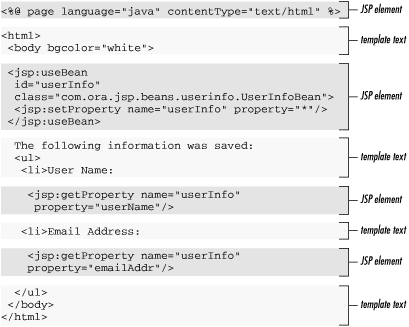 The Anatomy of a JSP Page - Java Server Pages [Book]