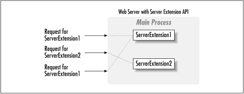 The server extension life cycle