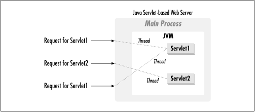 The servlet life cycle