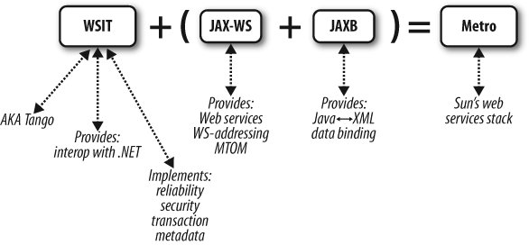Metro: the Java web services stack