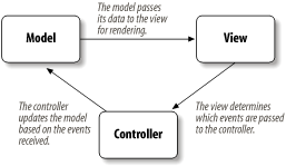 Communication through the model-view-controller architecture
