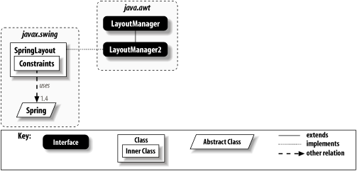 The SpringLayout manager classes