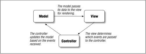 The Model-View-Controller Arch...