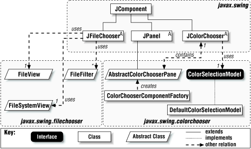 Class hierarchy for JFileChooser and JColorChooser