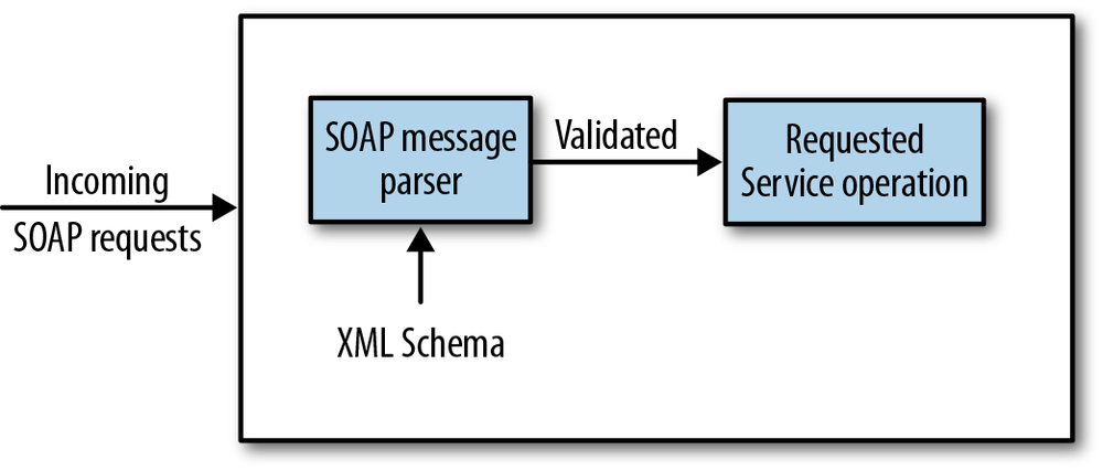 The WSDL Service Contract in Detail - Java Web Services: Up and