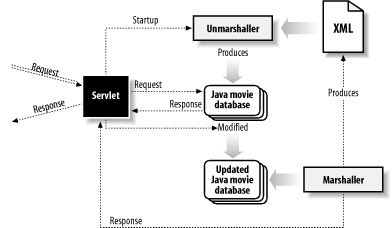 Process loops in the movie database