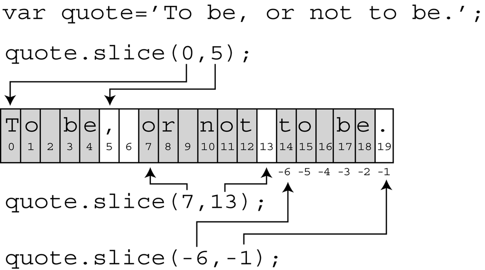The slice() method extracts a portion of a string. The actual string is not changed in any way. For instance, the string contained in the quote variable in this example isn't changed by quote.slice(0,5). The method simply returns the extracted string, which you can store inside a variable, display in an alert box, or even pass as an argument to a function.